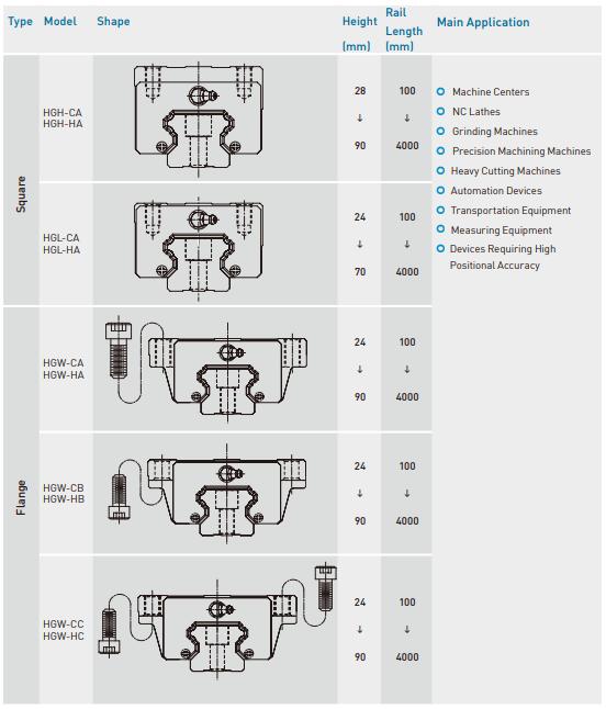 HG-Bearing-Type