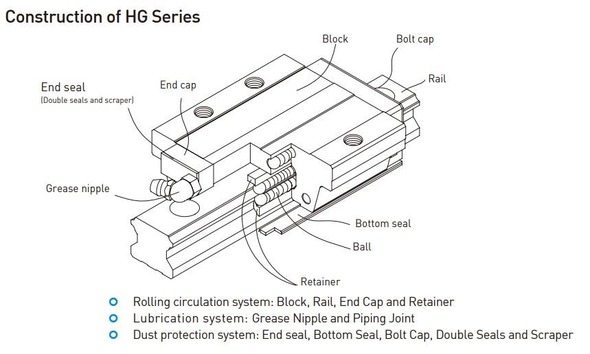HG-Block-Construction