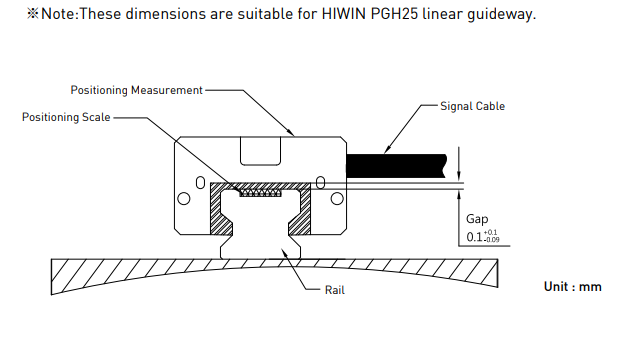 Hiwin PG Guideway
